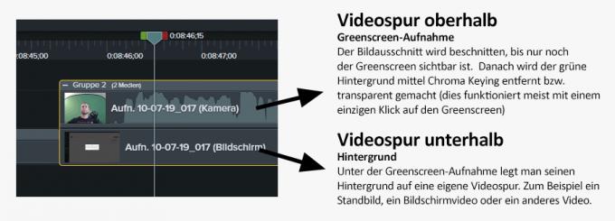 Screenshot mit zwei Videospuren. Tutorial: Greenscreen Video bearbeiten